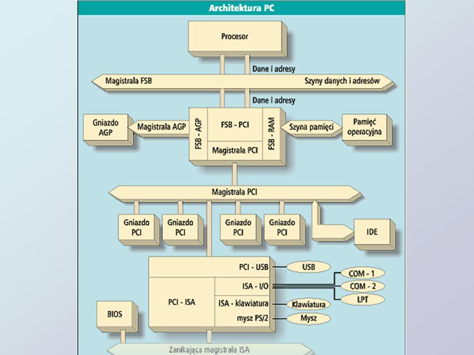 Standardy płyt głównych: AT Baby AT ATX Micro ATX BTX Nano ITX WTX