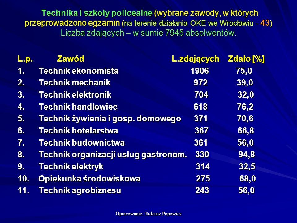 Opracowanie: Tadeusz Popowicz Technika i szkoły policealne (wybrane zawody, w których przeprowadzono egzamin (na terenie działania OKE we Wrocławiu - 43 ) Liczba zdających – w sumie 7945 absolwentów.