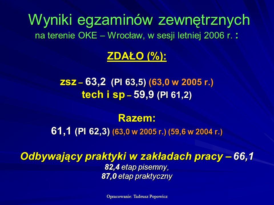 Opracowanie: Tadeusz Popowicz Wyniki egzaminów zewnętrznych na terenie OKE – Wrocław, w sesji letniej 2006 r.