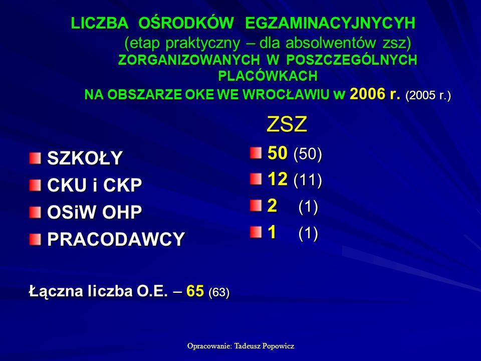 Opracowanie: Tadeusz Popowicz LICZBA OŚRODKÓW EGZAMINACYJNYCYH (etap praktyczny – dla absolwentów zsz) ZORGANIZOWANYCH W POSZCZEGÓLNYCH PLACÓWKACH NA OBSZARZE OKE WE WROCŁAWIU w 2006 r.