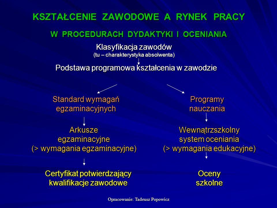 Opracowanie: Tadeusz Popowicz KSZTAŁCENIE ZAWODOWE A RYNEK PRACY W PROCEDURACH DYDAKTYKI I OCENIANIA Klasyfikacja zawodów (tu – charakterystyka absolwenta) Podstawa programowa kształcenia w zawodzie Programy nauczania Wewnątrzszkolny system oceniania (> wymagania edukacyjne) Ocenyszkolne Standard wymagań egzaminacyjnych Arkusze egzaminacyjne (> wymagania egzaminacyjne) Certyfikat potwierdzający kwalifikacje zawodowe