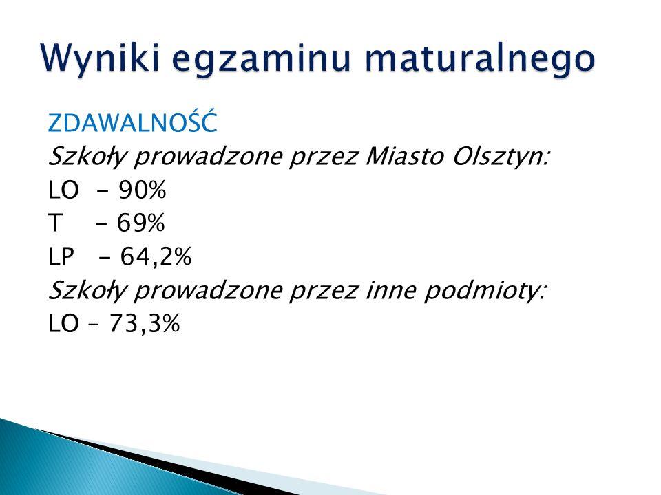 ZDAWALNOŚĆ Szkoły prowadzone przez Miasto Olsztyn: LO - 90% T - 69% LP - 64,2% Szkoły prowadzone przez inne podmioty: LO – 73,3%