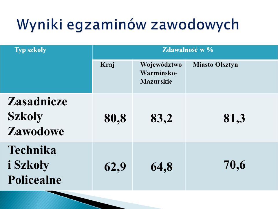 Typ szkołyZdawalność w % KrajWojewództwo Warmińsko- Mazurskie Miasto Olsztyn Zasadnicze Szkoły Zawodowe 80,883,281,3 Technika i Szkoły Policealne 62,964,8 70,6