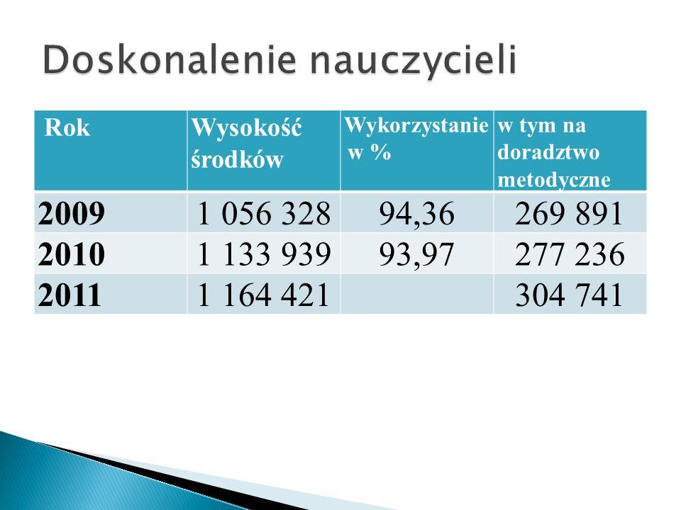 RokWysokość środków Wykorzystanie w % w tym na doradztwo metodyczne 20091 056 32894,36269 891 20101 133 93993,97277 236 20111 164 421304 741