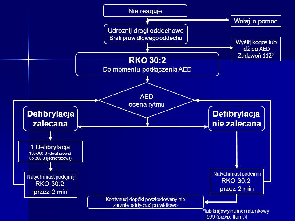 Nie reaguje RKO 30:2 Do momentu podłączenia AED AED ocena rytmu Defibrylacja zalecana Defibrylacja nie zalecana 1 Defibrylacja 150-360 J (dwufazowa) lub 360 J (jednofazowa) Udrożnij drogi oddechowe Brak prawidłowego oddechu Natychmiast podejmij RKO 30:2 przez 2 min Wyślij kogoś lub idź po AED Zadzwoń 112* Natychmiast podejmij RKO 30:2 przez 2 min Kontynuuj dopóki poszkodowany nie zacznie oddychać prawidłowo Wołaj o pomoc *lub krajowy numer ratunkowy [999 (przyp.