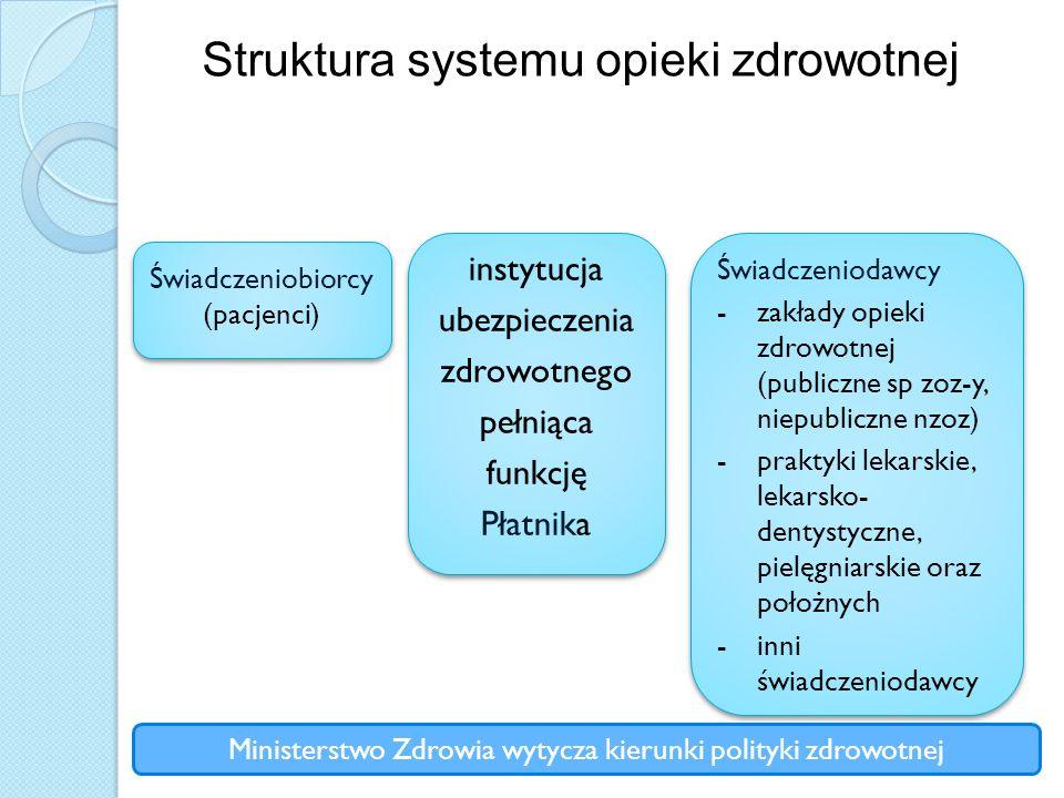 Struktura systemu opieki zdrowotnej Świadczeniobiorcy (pacjenci) Świadczeniobiorcy (pacjenci) instytucja ubezpieczenia zdrowotnego pełniąca funkcję Pł