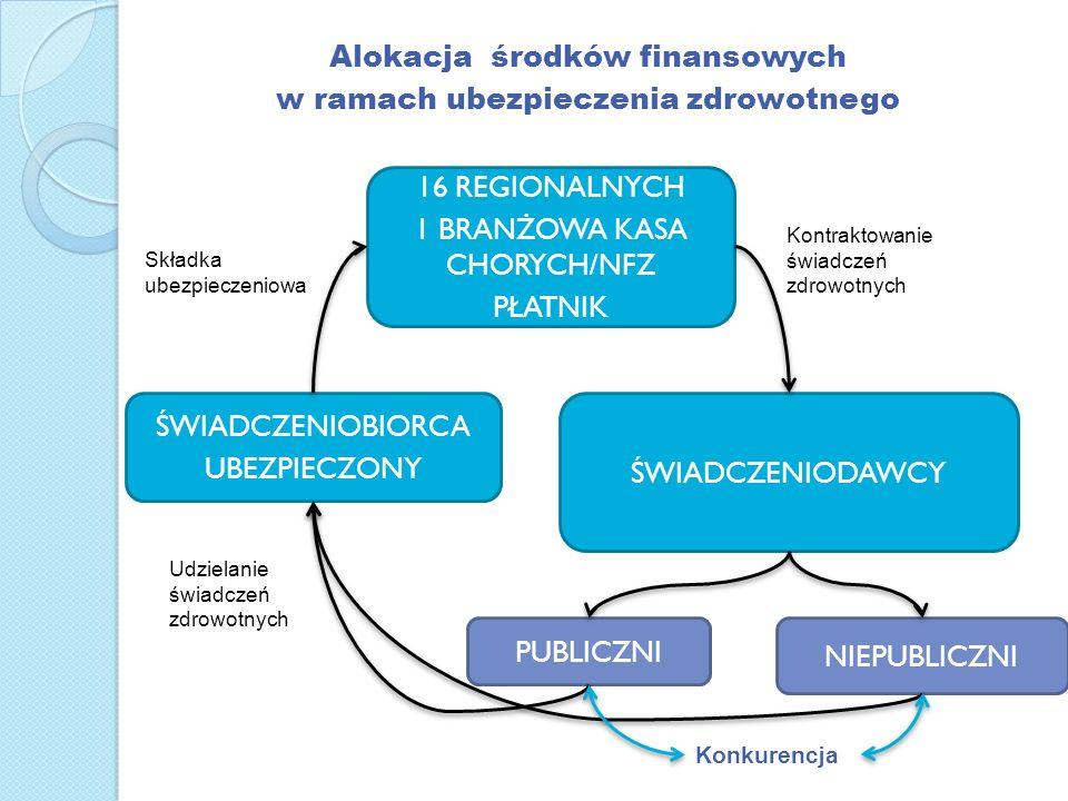 ŚWIADCZENIOBIORCA UBEZPIECZONY 16 REGIONALNYCH 1 BRANŻOWA KASA CHORYCH/NFZ PŁATNIK ŚWIADCZENIODAWCY PUBLICZNI NIEPUBLICZNI Alokacja środków finansowyc