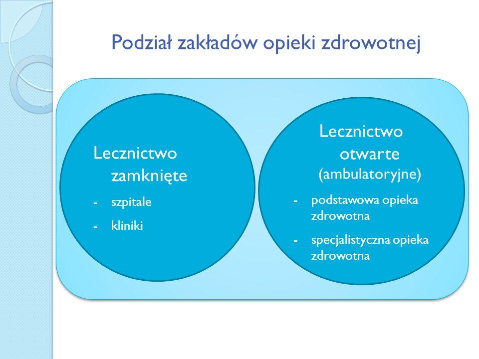 Podział zakładów opieki zdrowotnej Lecznictwo zamknięte -szpitale -kliniki Lecznictwo otwarte (ambulatoryjne) -podstawowa opieka zdrowotna -specjalist