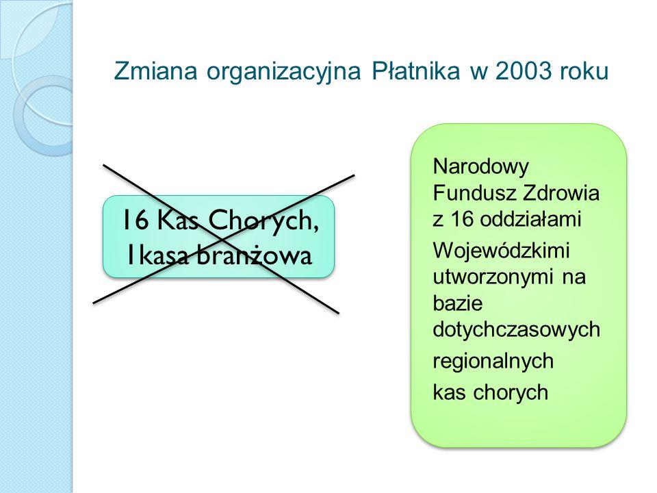 Zmiana organizacyjna Płatnika w 2003 roku Narodowy Fundusz Zdrowia z 16 oddziałami Wojewódzkimi utworzonymi na bazie dotychczasowych regionalnych kas