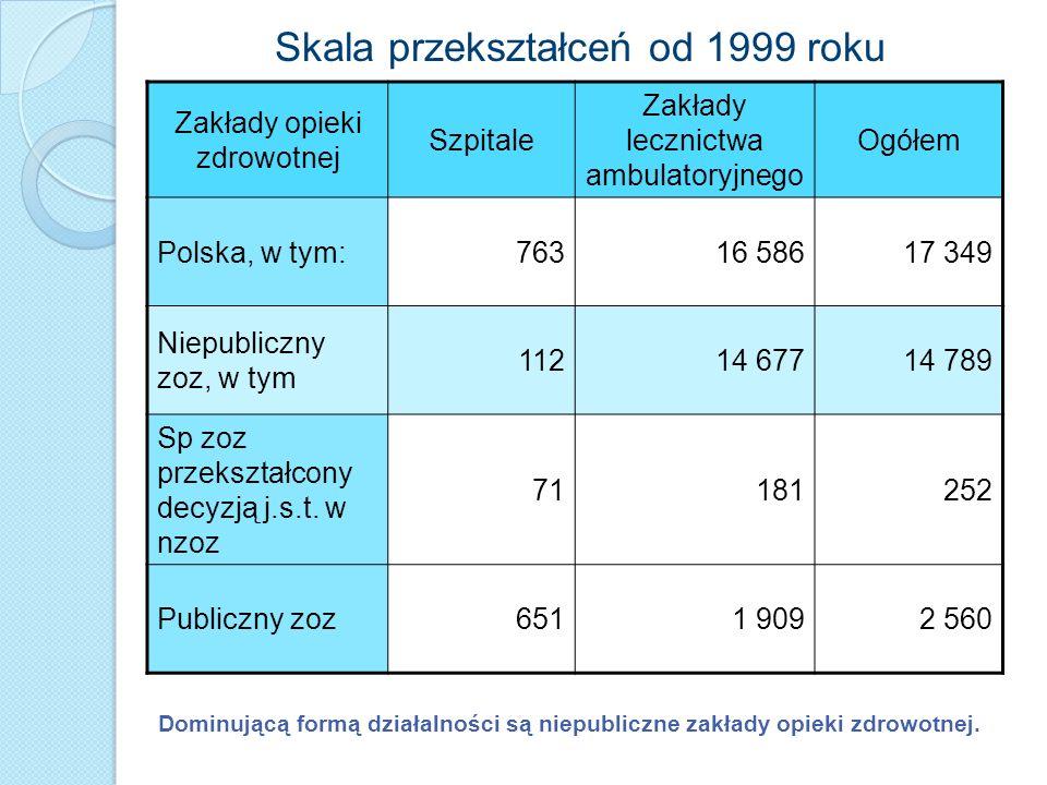 Zakłady opieki zdrowotnej Szpitale Zakłady lecznictwa ambulatoryjnego Ogółem Polska, w tym:76316 58617 349 Niepubliczny zoz, w tym 11214 67714 789 Sp