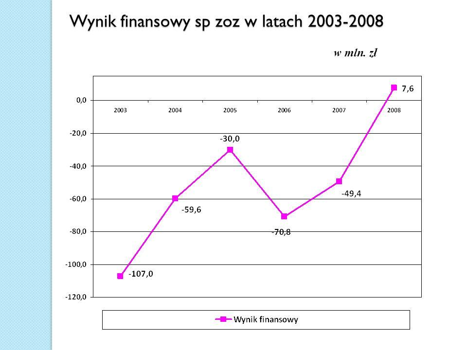 Wynik finansowy sp zoz w latach 2003-2008 w mln. zł