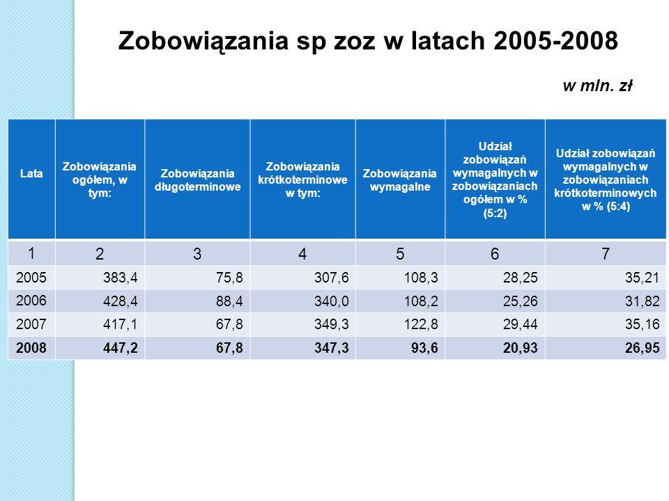 Lata Zobowiązania ogółem, w tym: Zobowiązania długoterminowe Zobowiązania krótkoterminowe w tym: Zobowiązania wymagalne Udział zobowiązań wymagalnych