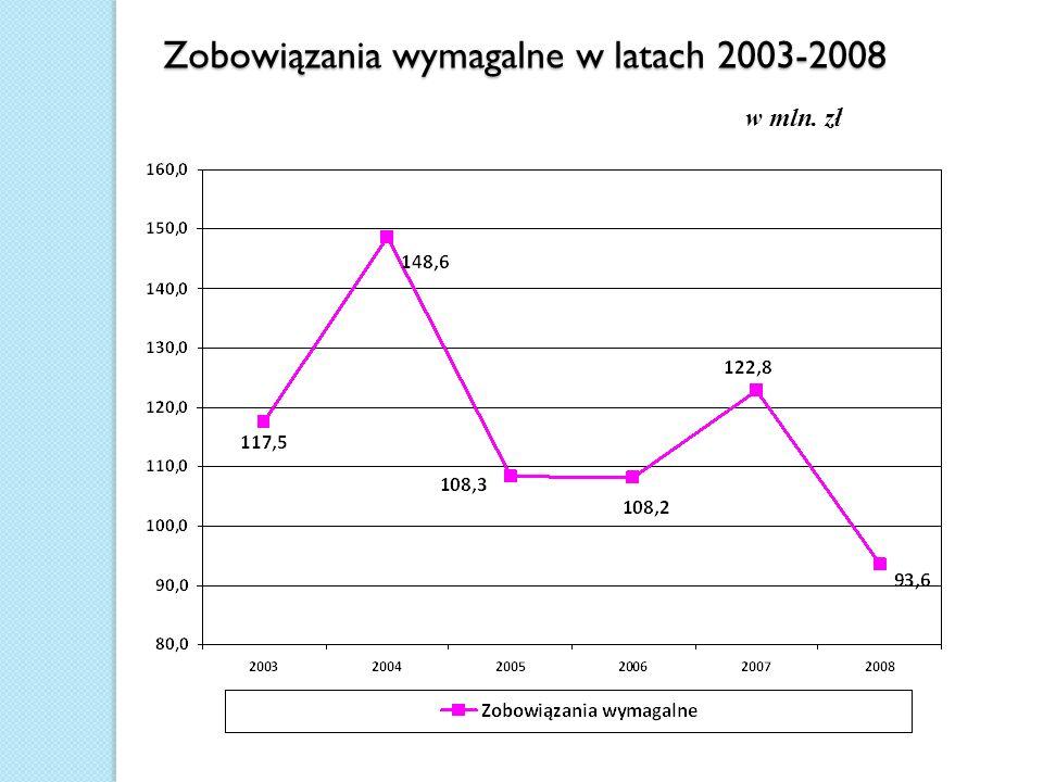 Zobowiązania wymagalne w latach 2003-2008 w mln. zł
