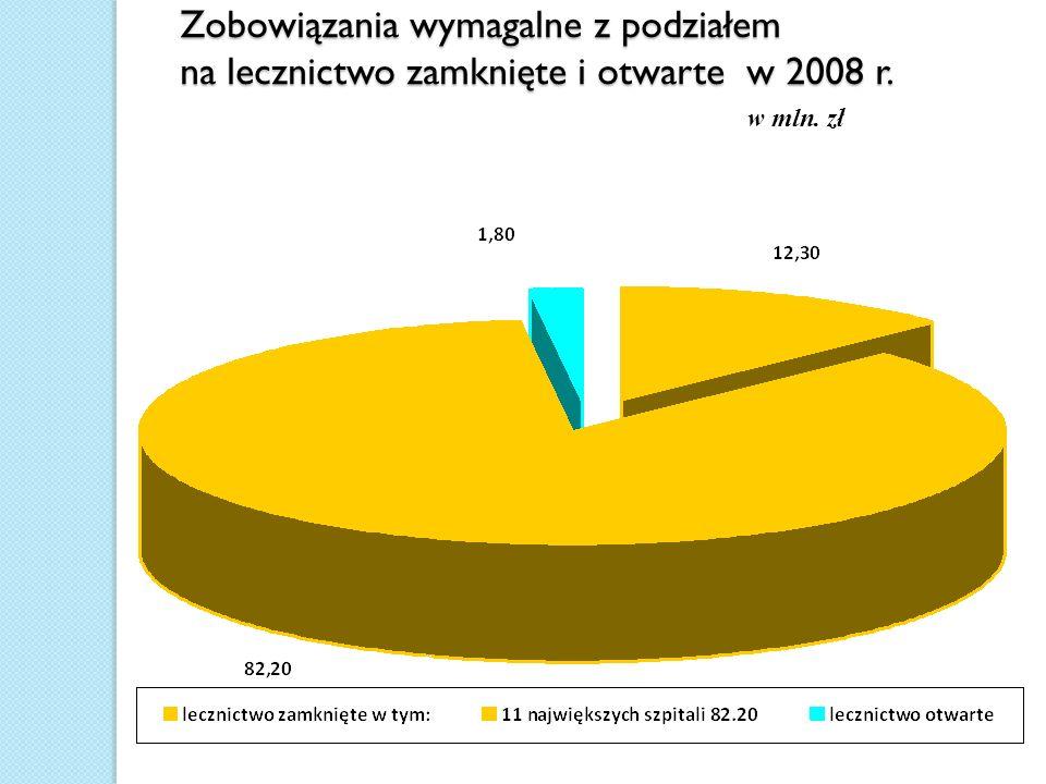 Zobowiązania wymagalne z podziałem na lecznictwo zamknięte i otwarte w 2008 r. w mln. zł
