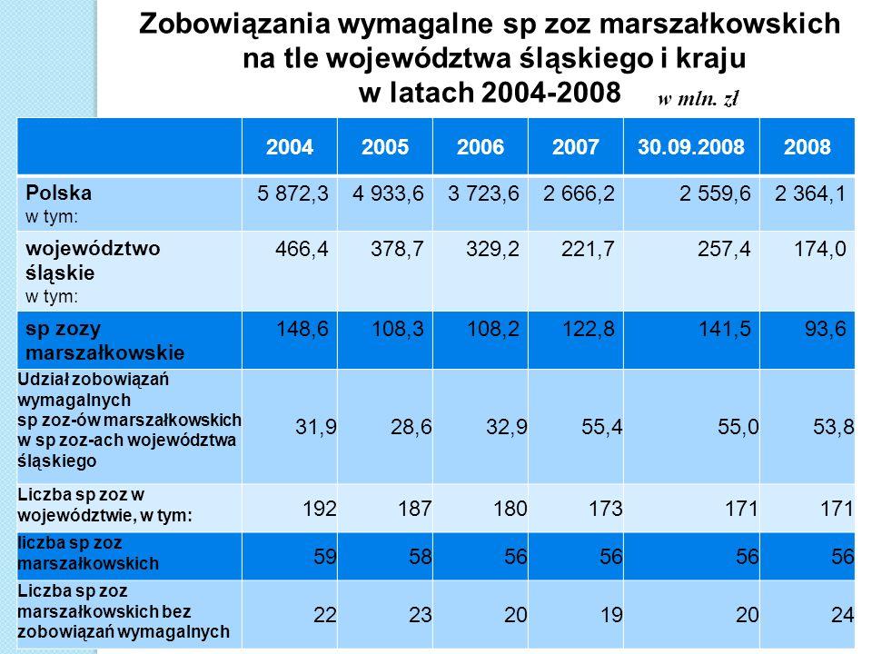 Zobowiązania wymagalne sp zoz marszałkowskich na tle województwa śląskiego i kraju w latach 2004-2008 200420052006200730.09.20082008 Polska w tym: 5 8