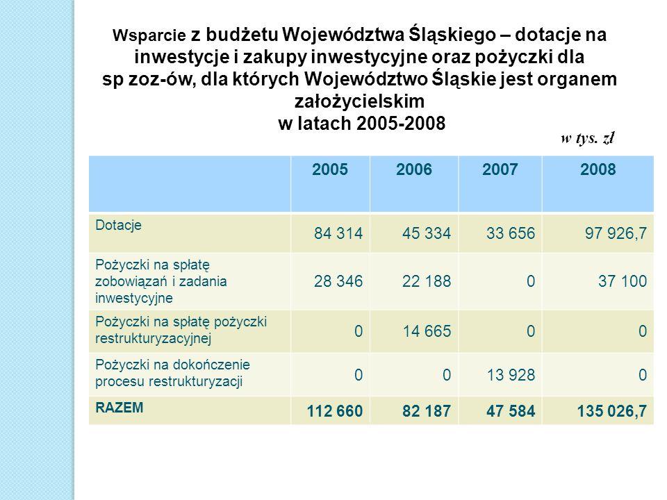 Wsparcie z budżetu Województwa Śląskiego – dotacje na inwestycje i zakupy inwestycyjne oraz pożyczki dla sp zoz-ów, dla których Województwo Śląskie je