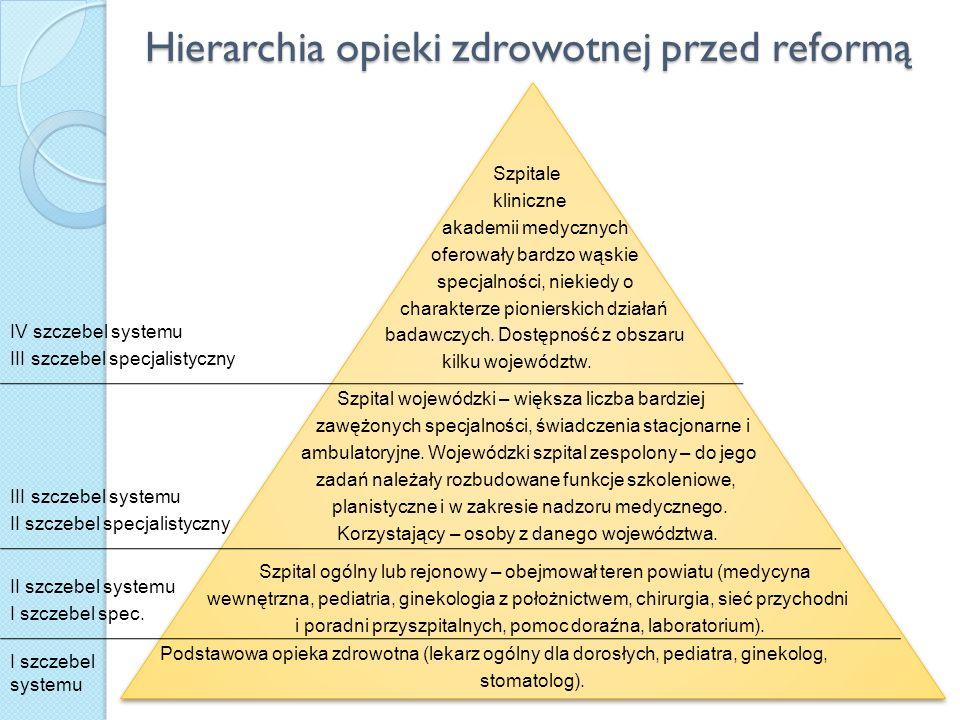 Hierarchia opieki zdrowotnej przed reformą Szpitale kliniczne akademii medycznych oferowały bardzo wąskie specjalności, niekiedy o charakterze pionier