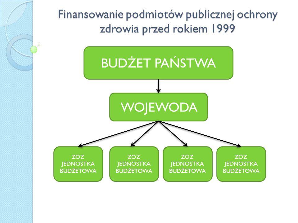 Finansowanie podmiotów publicznej ochrony zdrowia przed rokiem 1999 Finansowanie podmiotów publicznej ochrony zdrowia przed rokiem 1999 BUDŻET PAŃSTWA