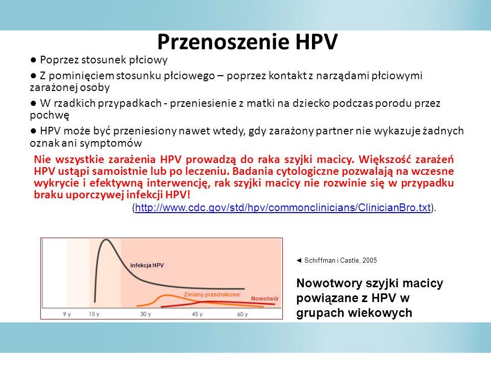 Przenoszenie HPV Poprzez stosunek płciowy Z pominięciem stosunku płciowego – poprzez kontakt z narządami płciowymi zarażonej osoby W rzadkich przypadk