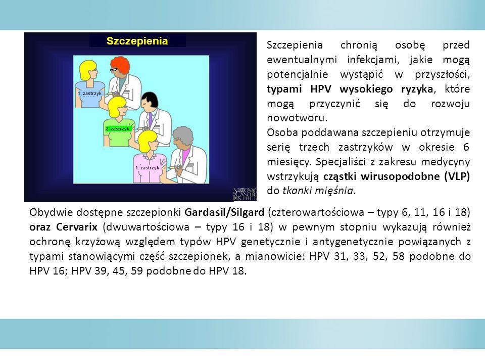 Obydwie dostępne szczepionki Gardasil/Silgard (czterowartościowa – typy 6, 11, 16 i 18) oraz Cervarix (dwuwartościowa – typy 16 i 18) w pewnym stopniu