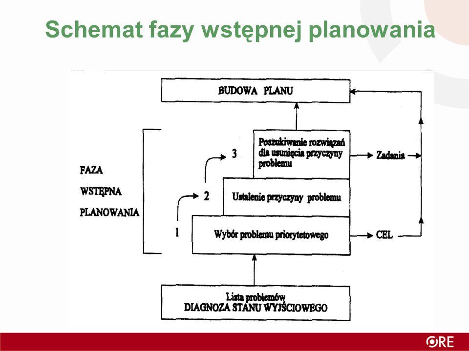 Schemat fazy wstępnej planowania