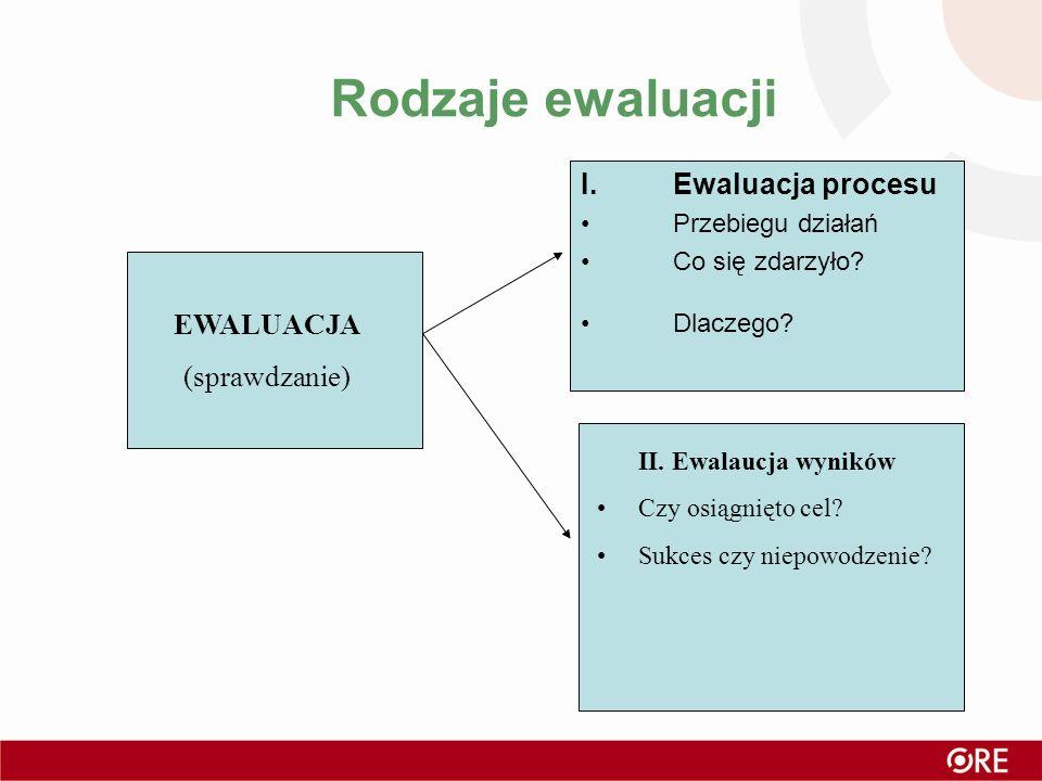 Rodzaje ewaluacji EWALUACJA (sprawdzanie) I.Ewaluacja procesu Przebiegu działań Co się zdarzyło? Dlaczego? II. Ewalaucja wyników Czy osiągnięto cel? S