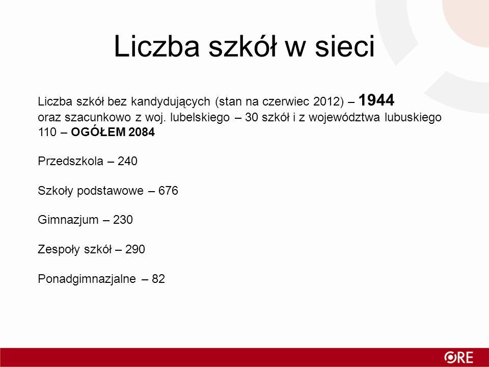 Liczba szkół w sieci Liczba szkół bez kandydujących (stan na czerwiec 2012) – 1944 oraz szacunkowo z woj. lubelskiego – 30 szkół i z województwa lubus