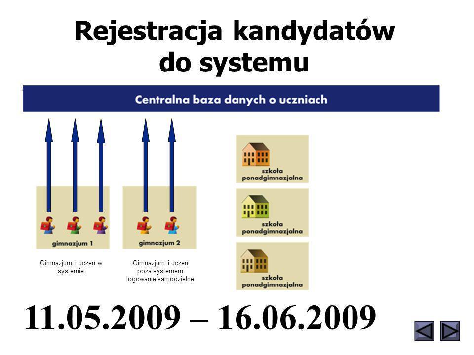 Rejestracja kandydatów do systemu 11.05.2009 – 16.06.2009 Gimnazjum i uczeń w systemie Gimnazjum i uczeń poza systemem logowanie samodzielne