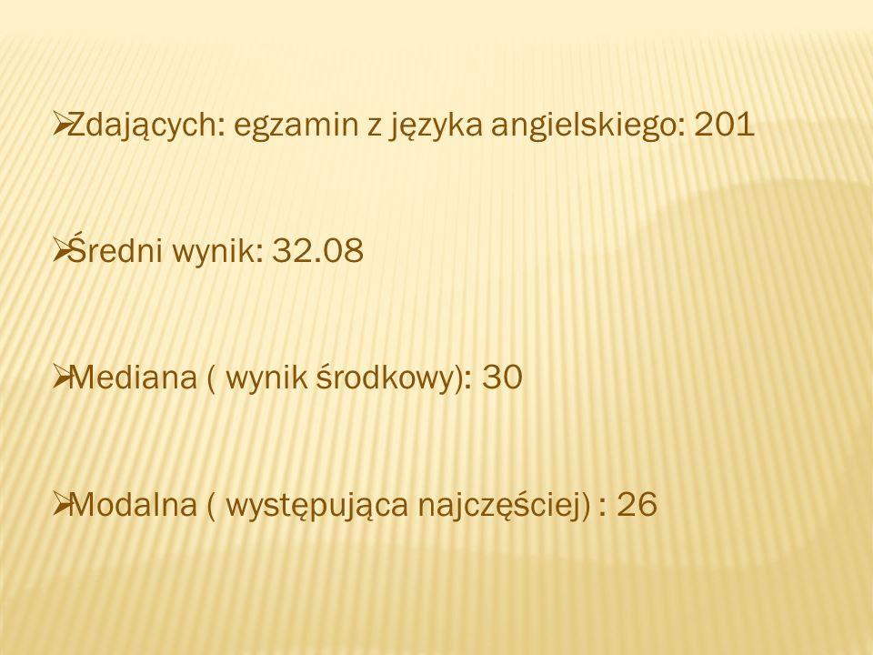 Zdających: egzamin z języka angielskiego: 201 Średni wynik: 32.08 Mediana ( wynik środkowy): 30 Modalna ( występująca najczęściej) : 26