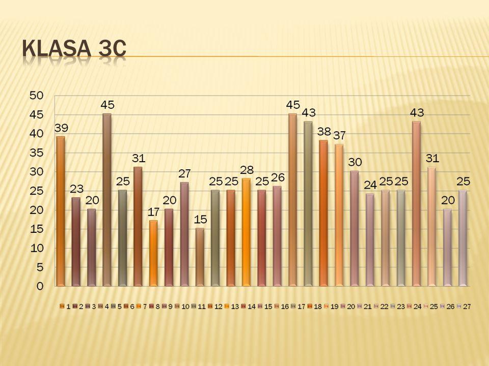 Nazwa staninów NajniższyBardzo niski NiskiNiżej średni ŚredniWyżej średni WysokiBardzo wysoki Najwyższ y Skala123456789 Przedział pkt.