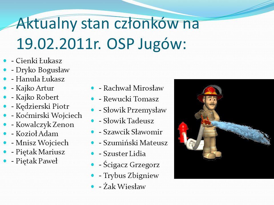 Aktualny stan członków na 19.02.2011r. OSP Jugów: - Cienki Łukasz - Dryko Bogusław - Hanula Łukasz - Kajko Artur - Kajko Robert - Kędzierski Piotr - K