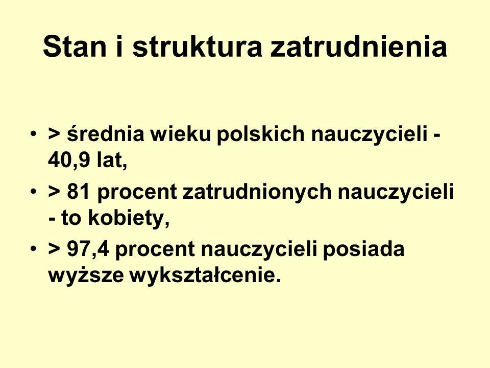 Stan i struktura zatrudnienia > średnia wieku polskich nauczycieli - 40,9 lat, > 81 procent zatrudnionych nauczycieli - to kobiety, > 97,4 procent nau