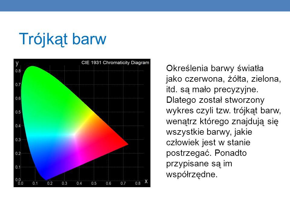 Trójkąt barw Określenia barwy światła jako czerwona, żółta, zielona, itd. są mało precyzyjne. Dlatego został stworzony wykres czyli tzw. trójkąt barw,