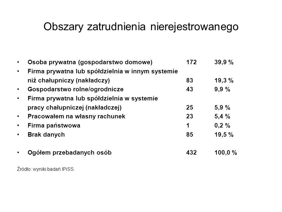 Obszary zatrudnienia nierejestrowanego Osoba prywatna (gospodarstwo domowe) 172 39,9 % Firma prywatna lub spółdzielnia w innym systemie niż chałupniczy (nakładczy) 83 19,3 % Gospodarstwo rolne/ogrodnicze 43 9,9 % Firma prywatna lub spółdzielnia w systemie pracy chałupniczej (nakładczej) 25 5,9 % Pracowałem na własny rachunek 23 5,4 % Firma państwowa 1 0,2 % Brak danych 85 19,5 % Ogółem przebadanych osób432 100,0 % Źródło: wyniki badań IPiSS.