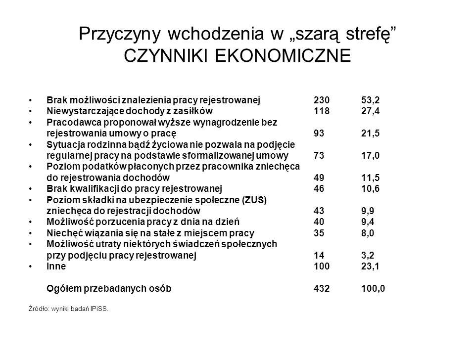 Rekomendacje Celowym rozwiązaniem byłoby też wprowadzenie odrębnych, uproszczonych odmian druku ZUS-DRA, składanego co miesiąc (np.