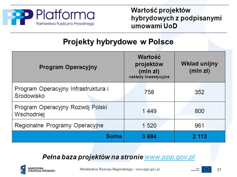 www.ppp.gov.plMinisterstwo Rozwoju Regionalnego - 21 Projekty hybrydowe w Polsce Wartość projektów hybrydowych z podpisanymi umowami UoD Program Operacyjny Wartość projektów (mln zł) nakłady inwestycyjne Wkład unijny (mln zł) Program Operacyjny Infrastruktura i Środowisko 758352 Program Operacyjny Rozwój Polski Wschodniej 1 449800 Regionalne Programy Operacyjne1 520961 Suma3 6942 113 Pełna baza projektów na stronie www.ppp.gov.plwww.ppp.gov.pl