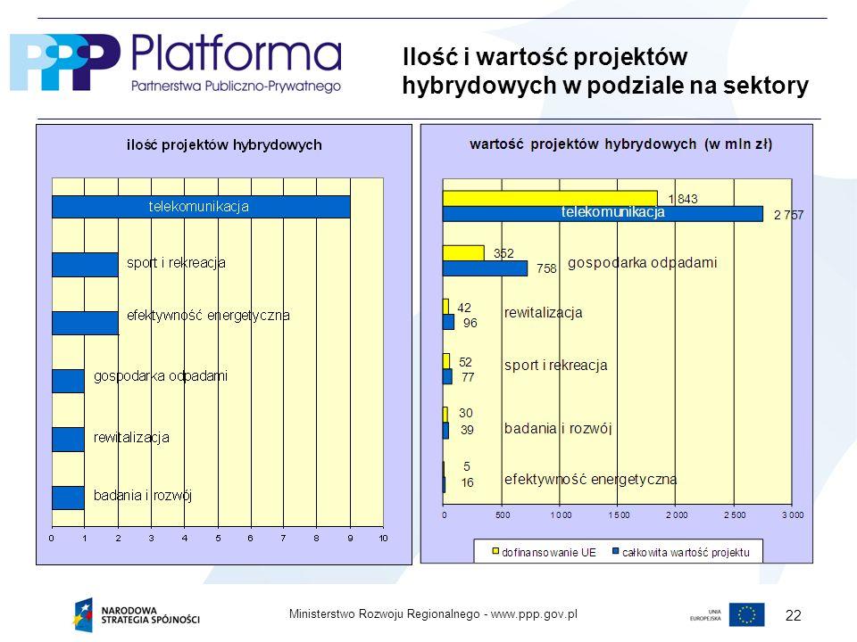 Ministerstwo Rozwoju Regionalnego - 22 Ilość i wartość projektów hybrydowych w podziale na sektory
