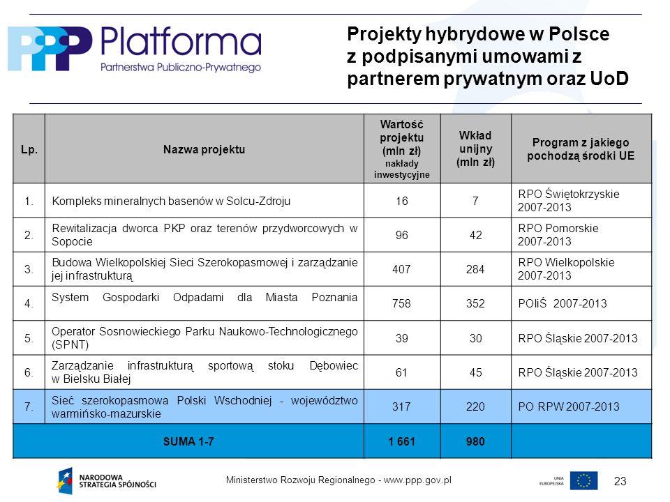 www.ppp.gov.plMinisterstwo Rozwoju Regionalnego - 23 Lp.Nazwa projektu Wartość projektu (mln zł) nakłady inwestycyjne Wkład unijny (mln zł) Program z jakiego pochodzą środki UE 1.Kompleks mineralnych basenów w Solcu-Zdroju167 RPO Świętokrzyskie 2007-2013 2.