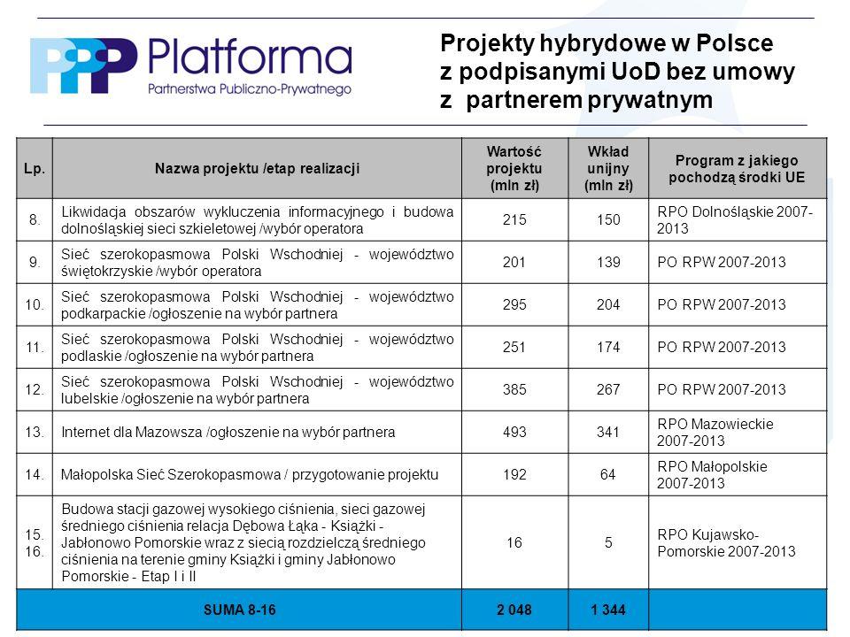 www.ppp.gov.plMinisterstwo Rozwoju Regionalnego - 24 Lp.Nazwa projektu /etap realizacji Wartość projektu (mln zł) Wkład unijny (mln zł) Program z jakiego pochodzą środki UE 8.8.