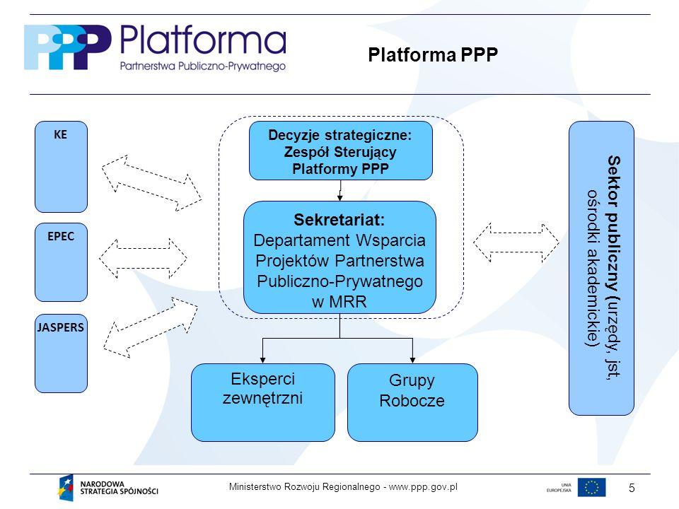 www.ppp.gov.plMinisterstwo Rozwoju Regionalnego - 5 PLATFORMA PPP Sekretariat: Departament Wsparcia Projektów Partnerstwa Publiczno-Prywatnego w MRR Eksperci zewnętrzni Grupy Robocze Decyzje strategiczne: Zespół Sterujący Platformy PPP Sektor publiczny ( urzędy, jst, ośrodki akademickie) KE EPEC JASPERS Platforma PPP