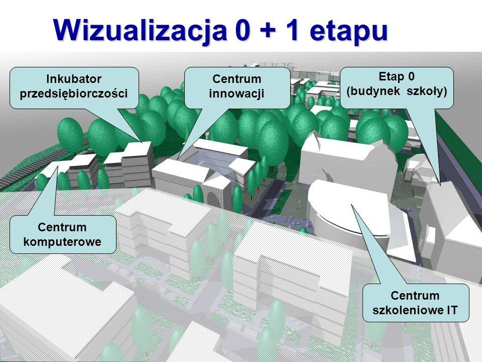 Wizualizacja 0 + 1 etapu Centrum innowacji Etap 0 (budynek szkoły) Inkubator przedsiębiorczości Centrum szkoleniowe IT Centrum komputerowe