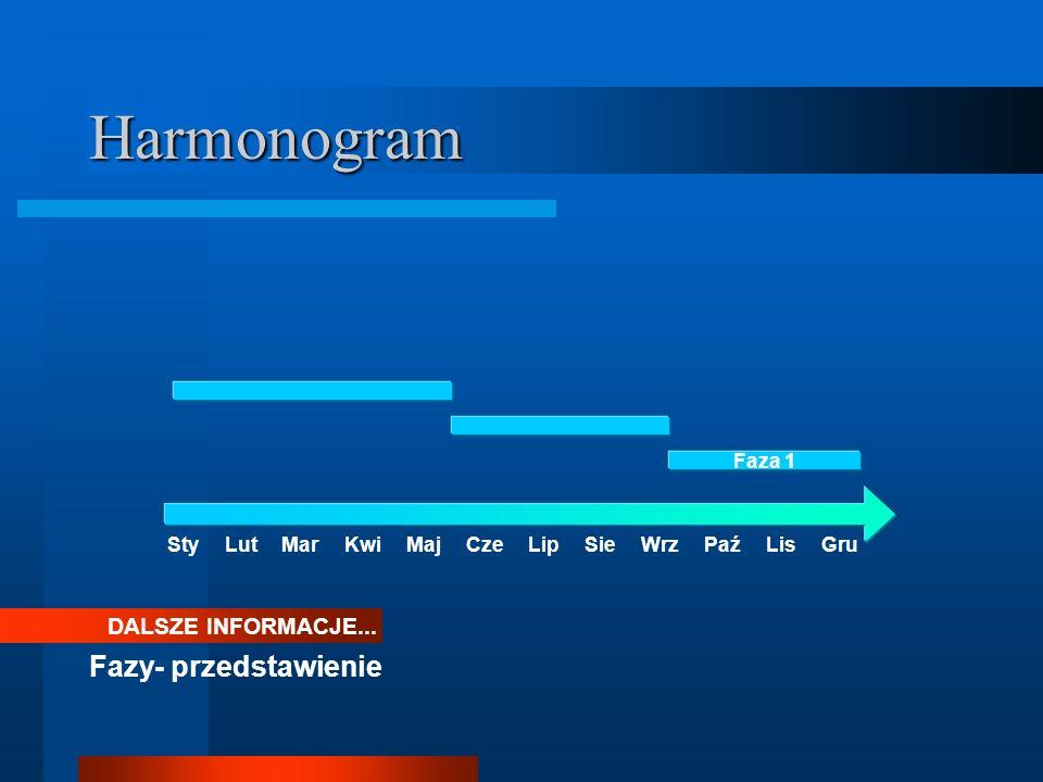 Harmonogram DALSZE INFORMACJE... Fazy- przedstawienie Faza 1 StyLutMarKwiMajCzeLipWrzPaźLisGruSie