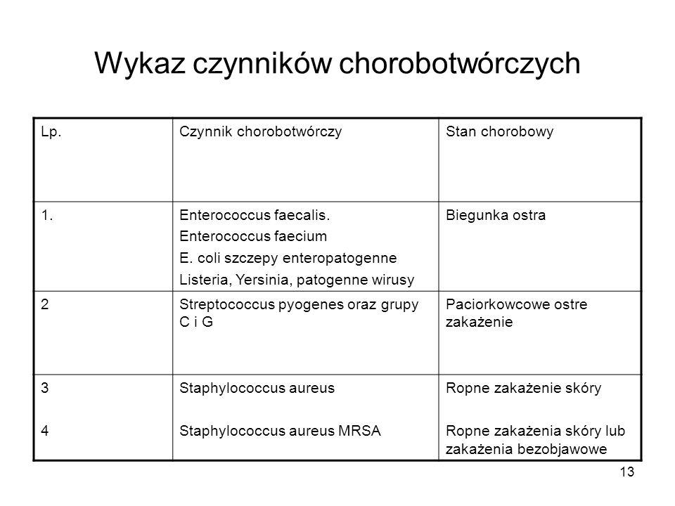 13 Wykaz czynników chorobotwórczych Lp.Czynnik chorobotwórczyStan chorobowy 1.Enterococcus faecalis. Enterococcus faecium E. coli szczepy enteropatoge