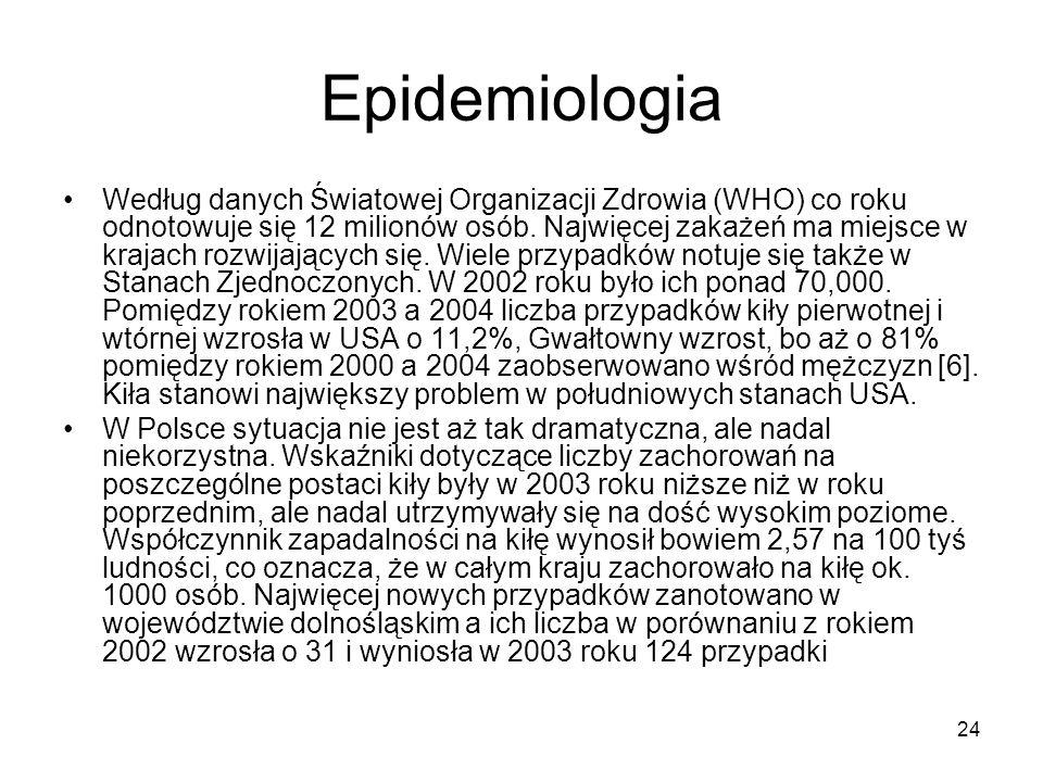 24 Epidemiologia Według danych Światowej Organizacji Zdrowia (WHO) co roku odnotowuje się 12 milionów osób. Najwięcej zakażeń ma miejsce w krajach roz