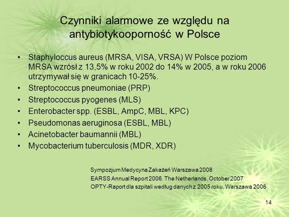 14 Czynniki alarmowe ze względu na antybiotykooporność w Polsce Staphyloccus aureus (MRSA, VISA, VRSA) W Polsce poziom MRSA wzrósł z 13,5% w roku 2002