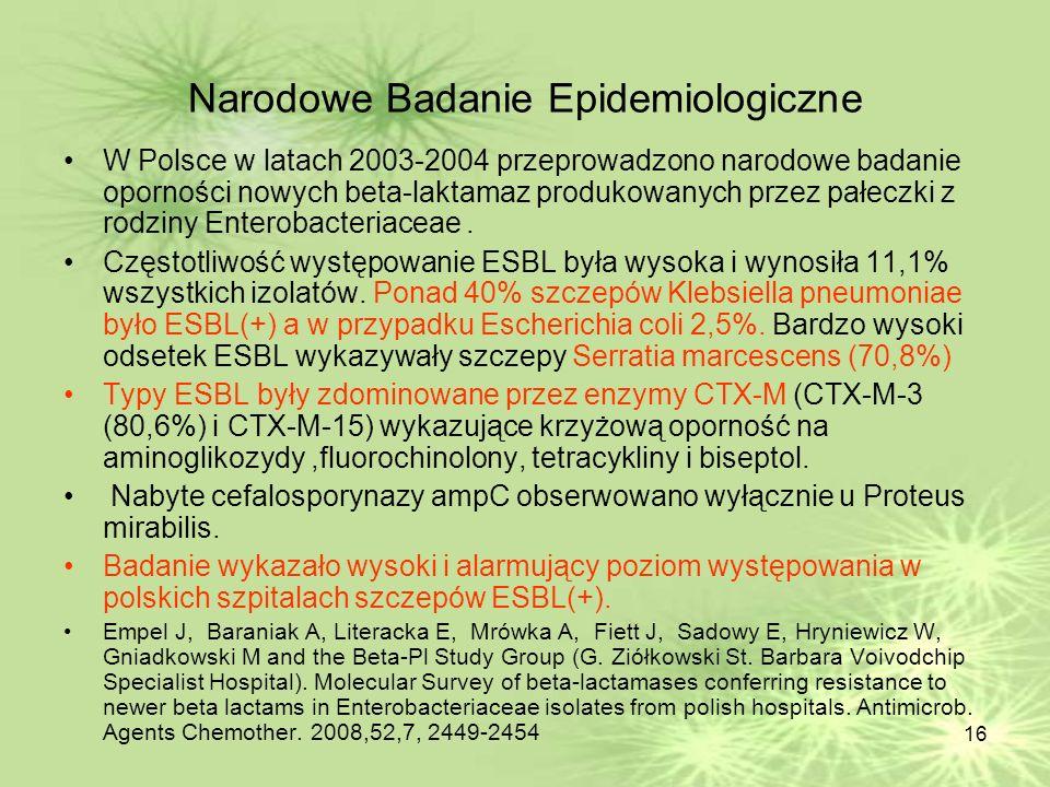 16 Narodowe Badanie Epidemiologiczne W Polsce w latach 2003-2004 przeprowadzono narodowe badanie oporności nowych beta-laktamaz produkowanych przez pa