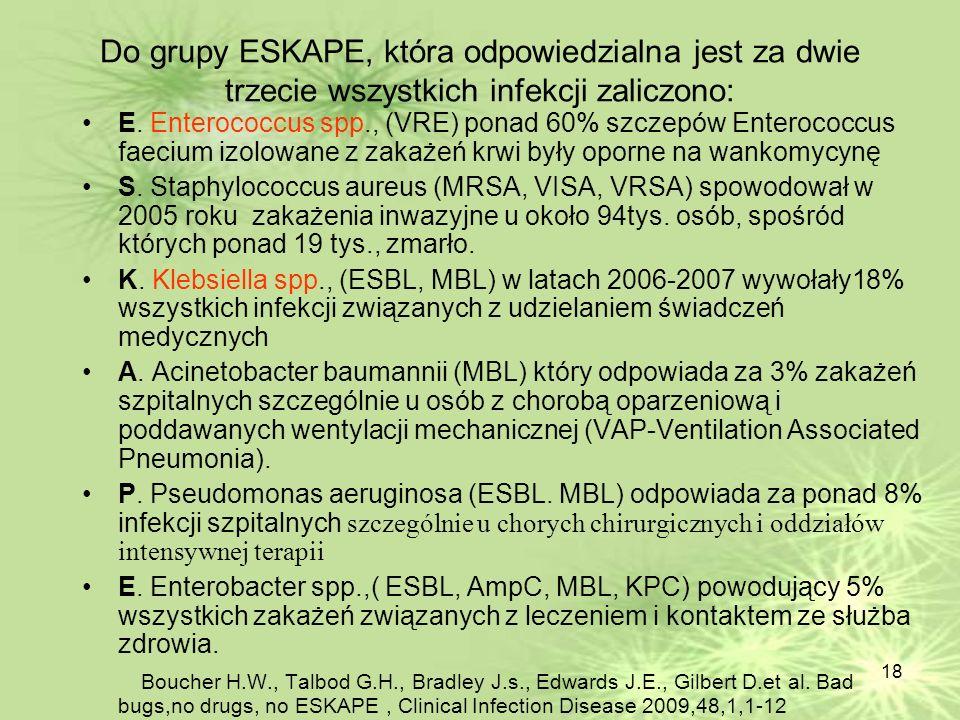 18 Do grupy ESKAPE, która odpowiedzialna jest za dwie trzecie wszystkich infekcji zaliczono: E. Enterococcus spp., (VRE) ponad 60% szczepów Enterococc