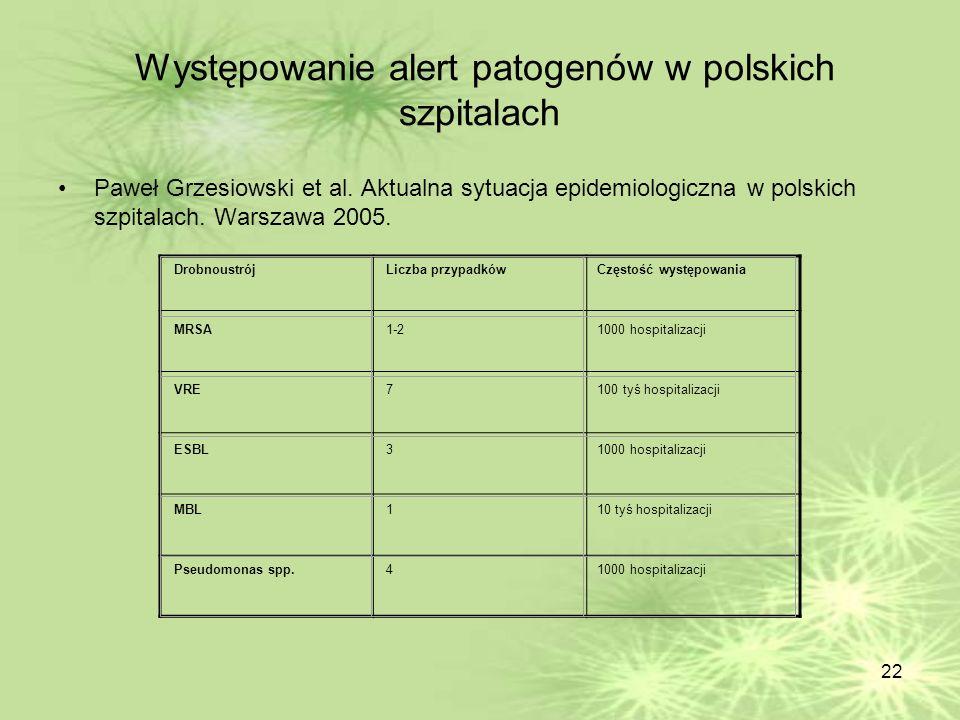 22 Występowanie alert patogenów w polskich szpitalach Paweł Grzesiowski et al. Aktualna sytuacja epidemiologiczna w polskich szpitalach. Warszawa 2005