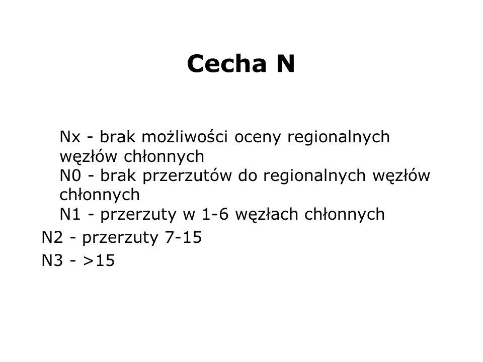 Cecha N Nx - brak możliwości oceny regionalnych węzłów chłonnych N0 - brak przerzutów do regionalnych węzłów chłonnych N1 - przerzuty w 1-6 węzłach chłonnych N2 - przerzuty 7-15 N3 - >15