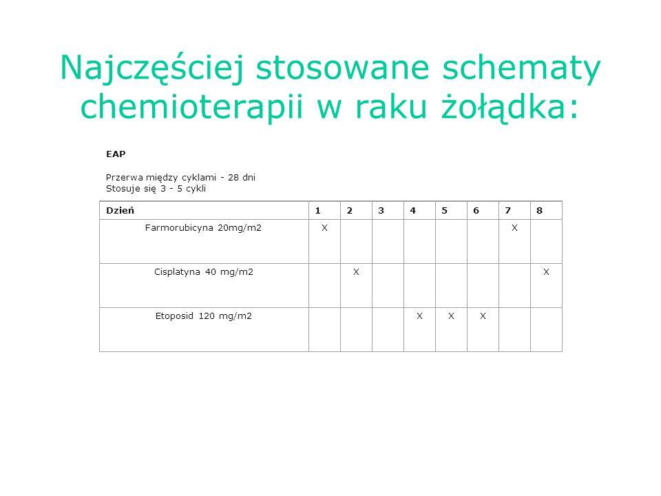 Najczęściej stosowane schematy chemioterapii w raku żołądka: EAP Przerwa między cyklami - 28 dni Stosuje się 3 - 5 cykli Dzień12345678 Farmorubicyna 20mg/m2X X Cisplatyna 40 mg/m2 X X Etoposid 120 mg/m2 XXX
